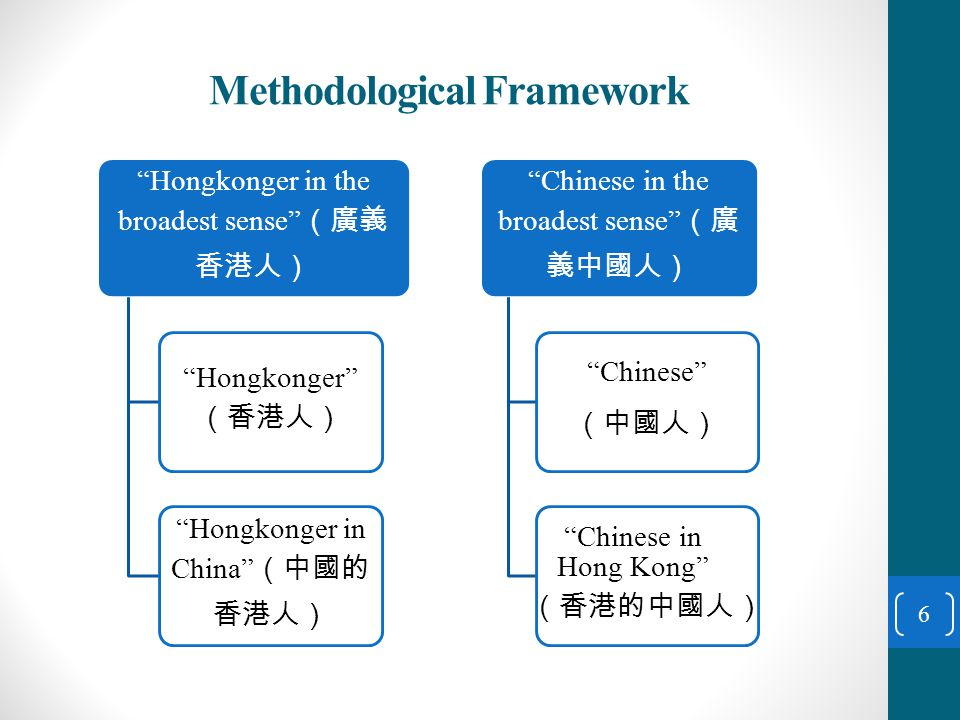 Methodological Framework From one-in-four choices to strength ratings There is a methodological blind spot regarding the absolute strength of identities when answering dichotomous or one-in-four choices Two more rating questions added to rate respondents' strength of their Hongkongers and Chinese identities separately using a 0- 10 scale In June 2007, the survey is further enhanced to include four more identities for strength rating, namely, citizens of People's Republic of China , members of the Chinese race , Asians and global citizens , in order to depict a clearer picture of cultural and ethnic identities 7