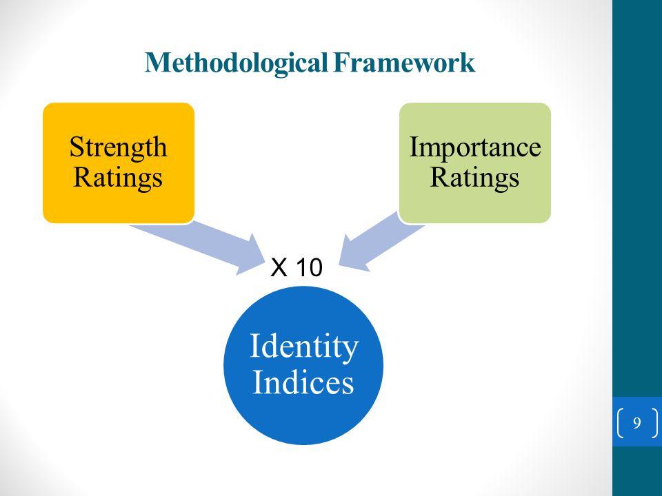 Describing the Trend of Ethnic Identities 10