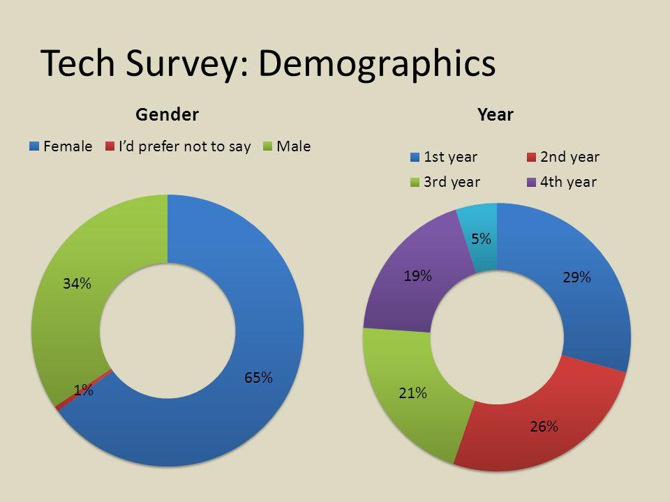 Tech Survey: Demographics