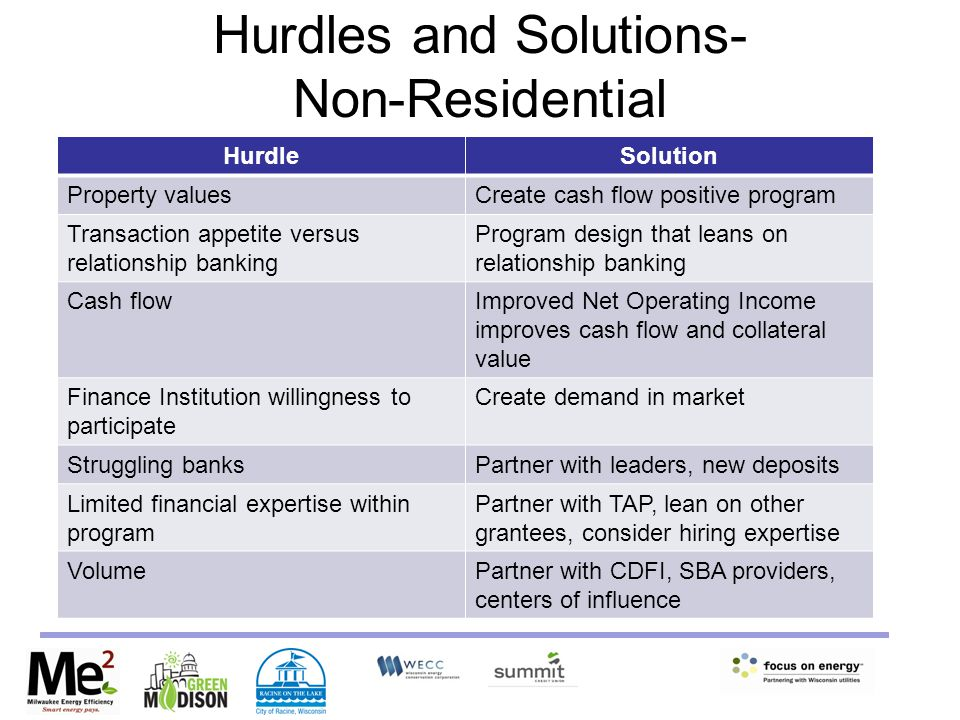 Hurdles and Solutions- Non-Residential HurdleSolution Property valuesCreate cash flow positive program Transaction appetite versus relationship banking Program design that leans on relationship banking Cash flowImproved Net Operating Income improves cash flow and collateral value Finance Institution willingness to participate Create demand in market Struggling banksPartner with leaders, new deposits Limited financial expertise within program Partner with TAP, lean on other grantees, consider hiring expertise VolumePartner with CDFI, SBA providers, centers of influence