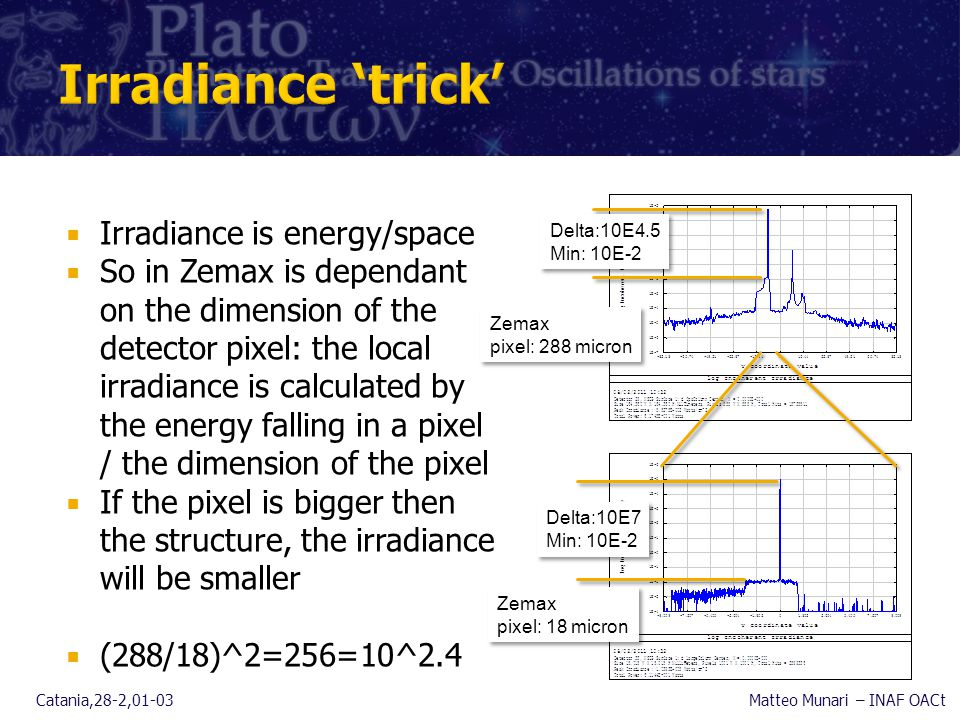  Irradiance is energy/space  So in Zemax is dependant on the dimension of the detector pixel: the local irradiance is calculated by the energy falling in a pixel / the dimension of the pixel  If the pixel is bigger then the structure, the irradiance will be smaller  (288/18)^2=256=10^2.4 Catania,28-2,01-03Matteo Munari – INAF OACt Delta:10E4.5 Min: 10E-2 Delta:10E4.5 Min: 10E-2 Delta:10E7 Min: 10E-2 Delta:10E7 Min: 10E-2 Zemax pixel: 18 micron Zemax pixel: 288 micron
