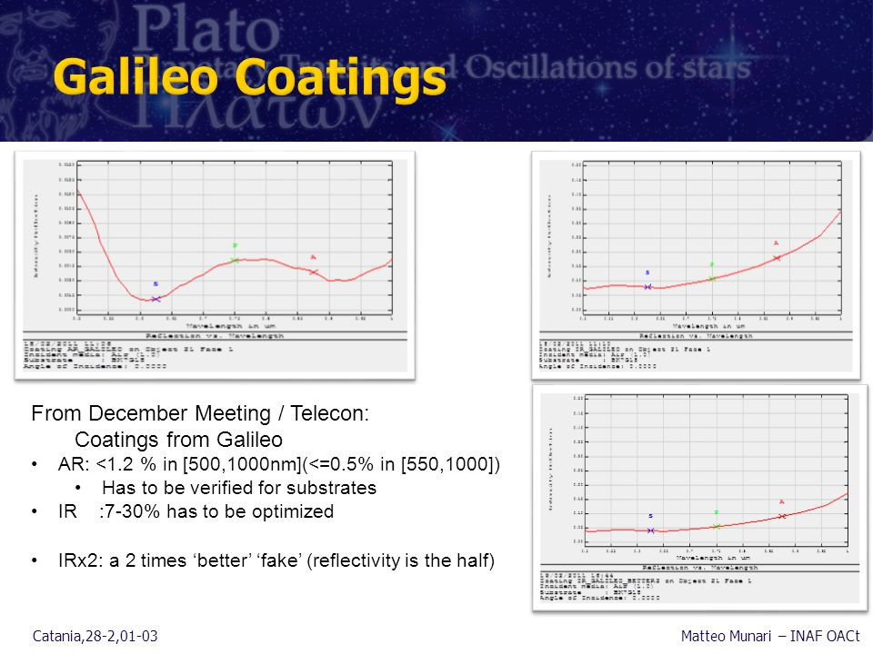 Catania,28-2,01-03Matteo Munari – INAF OACt From December Meeting / Telecon: Coatings from Galileo AR: <1.2 % in [500,1000nm](<=0.5% in [550,1000]) Has to be verified for substrates IR :7-30% has to be optimized IRx2: a 2 times 'better' 'fake' (reflectivity is the half)
