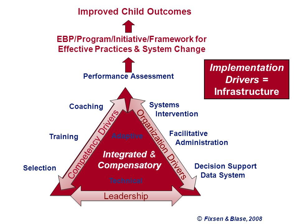 © Fixsen & Blase, 2008 Performance Assessment Coaching Training Selection Systems Intervention Facilitative Administration Decision Support Data System Adaptive Technical Integrated & Compensatory Competency Drivers Organization Drivers Leadership Implementation Drivers = Infrastructure Improved Child Outcomes EBP/Program/Initiative/Framework for Effective Practices & System Change