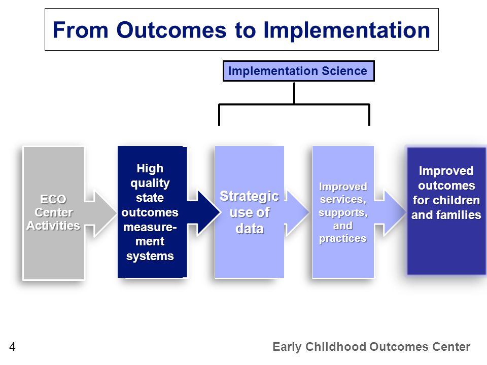 From Outcomes to Implementation 4Early Childhood Outcomes Center ECO Center Activities Strategic use of data High quality state outcomes measure- ment systems Improved services, supports, and practices Improved outcomes for children and families Implementation Science