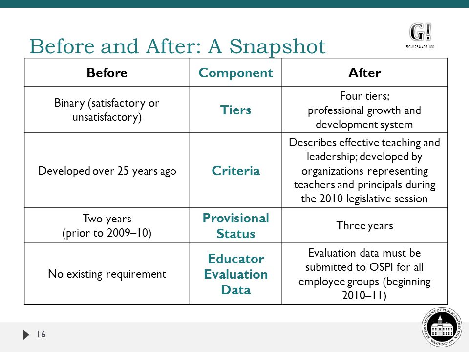 Before and After: A Snapshot 16 BeforeComponentAfter Binary (satisfactory or unsatisfactory) Tiers Four tiers; professional growth and development system Developed over 25 years ago Criteria Describes effective teaching and leadership; developed by organizations representing teachers and principals during the 2010 legislative session Two years (prior to 2009–10) Provisional Status Three years No existing requirement Educator Evaluation Data Evaluation data must be submitted to OSPI for all employee groups (beginning 2010–11)