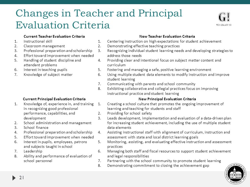 Changes in Teacher and Principal Evaluation Criteria Current Teacher Evaluation Criteria New Teacher Evaluation Criteria 1.Instructional skill 2.Classroom management 3.Professional preparation and scholarship 4.Effort toward improvement when needed 5.Handling of student discipline and attendant problems 6.Interest in teaching pupils 7.Knowledge of subject matter 1.Centering instruction on high expectations for student achievement 2.Demonstrating effective teaching practices 3.Recognizing individual student learning needs and developing strategies to address those needs 4.Providing clear and intentional focus on subject matter content and curriculum 5.Fostering and managing a safe, positive learning environment 6.Using multiple student data elements to modify instruction and improve student learning 7.Communicating with parents and school community 8.Exhibiting collaborative and collegial practices focus on improving instructional practice and student learning Current Principal Evaluation Criteria New Principal Evaluation Criteria 1.Knowledge of, experience in, and training in recognizing good professional performance, capabilities, and development 2.School administration and management 3.School finance 4.Professional preparation and scholarship 5.Effort toward improvement when needed 6.Interest in pupils, employees, patrons and subjects taught in school 7.Leadership 8.Ability and performance of evaluation of school personnel 1.Creating a school culture that promotes the ongoing improvement of learning and teaching for students and staff 2.Providing for school safety 3.Leads development, implementation and evaluation of a data-driven plan for increasing student achievement, including the use of multiple student data elements 4.Assisting instructional staff with alignment of curriculum, instruction and assessment with state and local district learning goals 5.Monitoring, assisting, and evaluating effective instruction and assessment practices 6.Managing both staff and fiscal resources to support student achievement and legal responsibilities 7.Partnering with the school community to promote student learning 8.Demonstrating commitment to closing the achievement gap 21