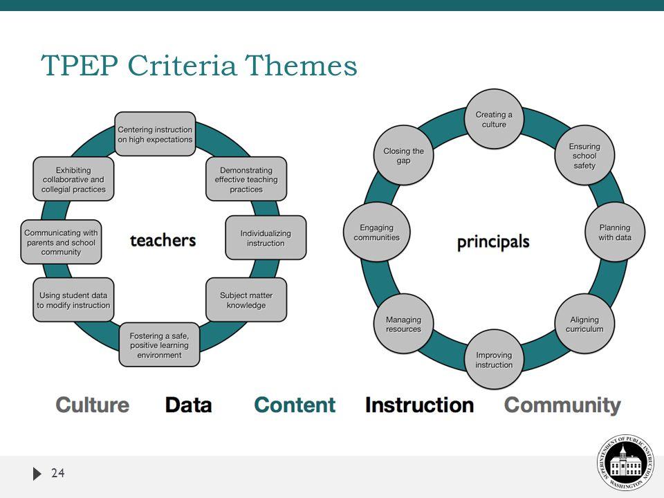 TPEP Criteria Themes 24
