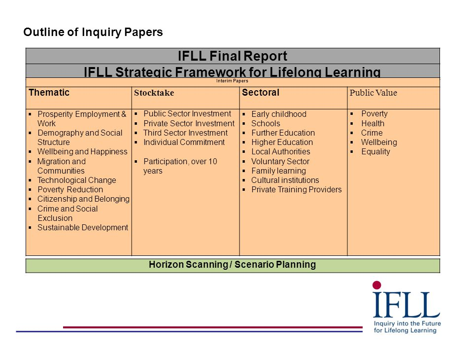 IFLL Final Report IFLL Strategic Framework for Lifelong Learning Interim Papers Thematic Stocktake Sectoral Public Value  Prosperity Employment & Wor