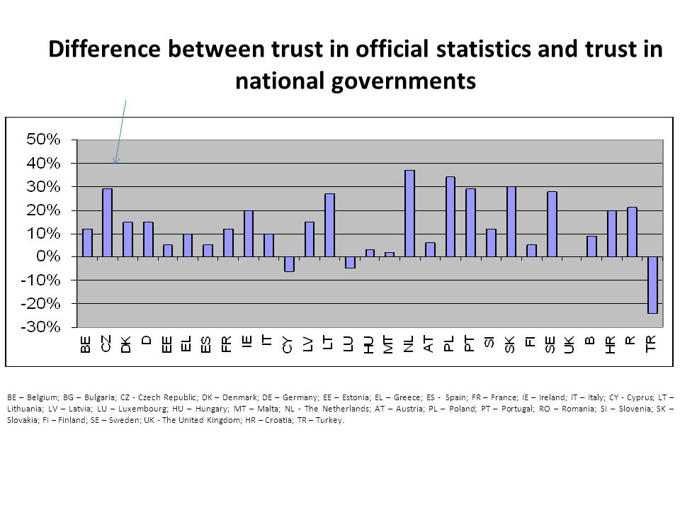 Difference between trust in official statistics and trust in national governments BE – Belgium; BG – Bulgaria; CZ - Czech Republic; DK – Denmark; DE – Germany; EE – Estonia; EL – Greece; ES - Spain; FR – France; IE – Ireland; IT – Italy; CY - Cyprus; LT – Lithuania; LV – Latvia; LU – Luxembourg; HU – Hungary; MT – Malta; NL - The Netherlands; AT – Austria; PL – Poland; PT – Portugal; RO – Romania; SI – Slovenia; SK – Slovakia; FI – Finland; SE – Sweden; UK - The United Kingdom; HR – Croatia; TR – Turkey.