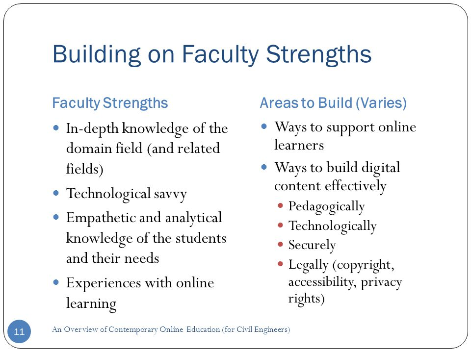 Building on Faculty Strengths Faculty StrengthsAreas to Build (Varies) 11 In-depth knowledge of the domain field (and related fields) Technological savvy Empathetic and analytical knowledge of the students and their needs Experiences with online learning Ways to support online learners Ways to build digital content effectively Pedagogically Technologically Securely Legally (copyright, accessibility, privacy rights) An Overview of Contemporary Online Education (for Civil Engineers)