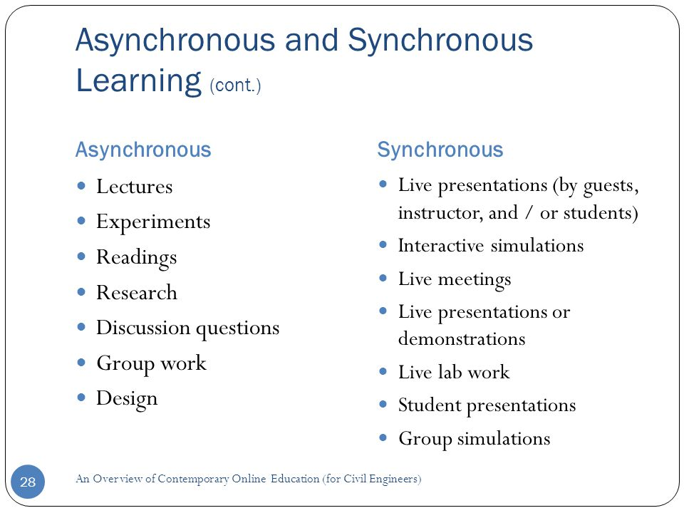 Asynchronous and Synchronous Learning (cont.) AsynchronousSynchronous 28 Lectures Experiments Readings Research Discussion questions Group work Design Live presentations (by guests, instructor, and / or students) Interactive simulations Live meetings Live presentations or demonstrations Live lab work Student presentations Group simulations An Overview of Contemporary Online Education (for Civil Engineers)