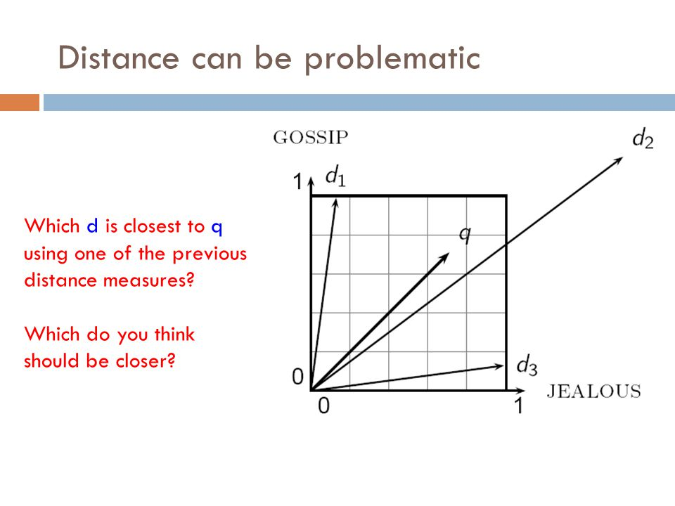 Distance can be problematic Which d is closest to q using one of the previous distance measures.