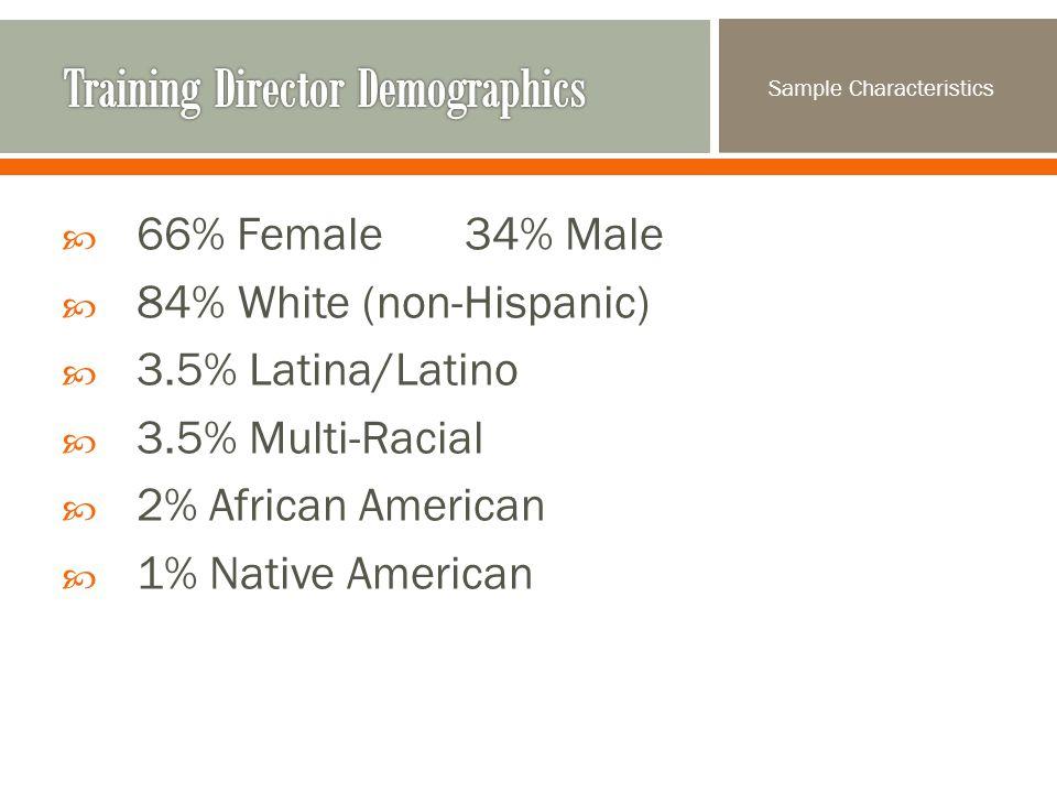  66% Female 34% Male  84% White (non-Hispanic)  3.5% Latina/Latino  3.5% Multi-Racial  2% African American  1% Native American Sample Characteristics