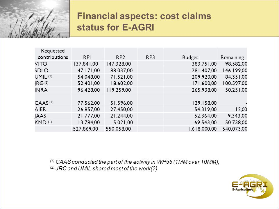 dd Financial aspects: cost claims status for E-AGRI Requested contributionsRP1RP2RP3BudgetRemaining VITO 137.841,00 147.328,00 383.751,00 98.582,00 SDLO 47.171,00 88.037,00 281.407,00 146.199,00 UMIL (2) 54.048,00 71.521,00 209.920,00 84.351,00 JRC (2) 52.401,00 18.602,00 171.600,00 100.597,00 INRA 96.428,00 119.259,00 265.938,00 50.251,00 CAAS (1) 77.562,00 51.596,00 129.158,00 - AIER 26.857,00 27.450,00 54.319,00 12,00 JAAS 21.777,00 21.244,00 52.364,00 9.343,00 KMD (1) 13.784,00 5.021,00 69.543,00 50.738,00 527.869,00 550.058,00 1.618.000,00 540.073,00 (1) CAAS conducted the part of the activity in WP56 (1MM over 10MM), (2) JRC and UMIL shared most of the work(?)