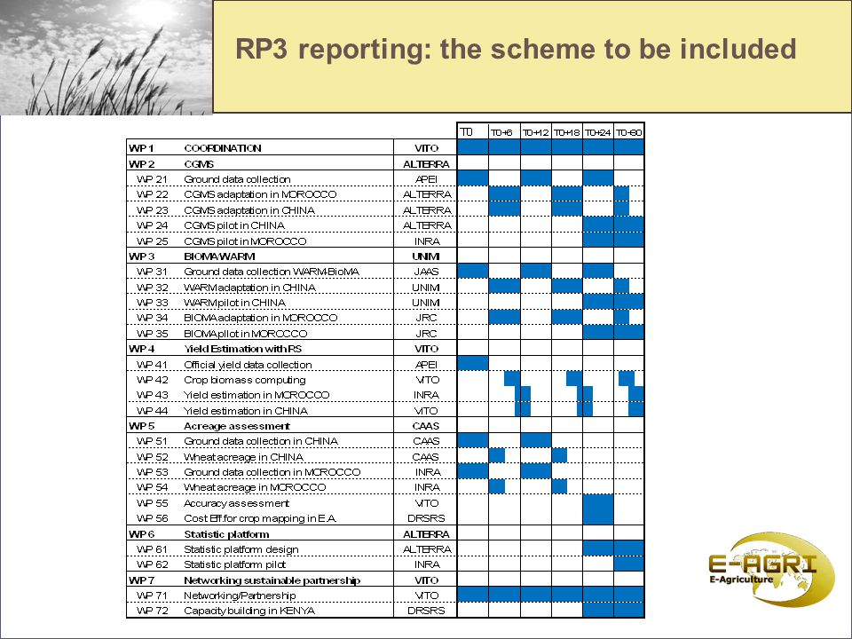 RP3 reporting: the scheme to be included