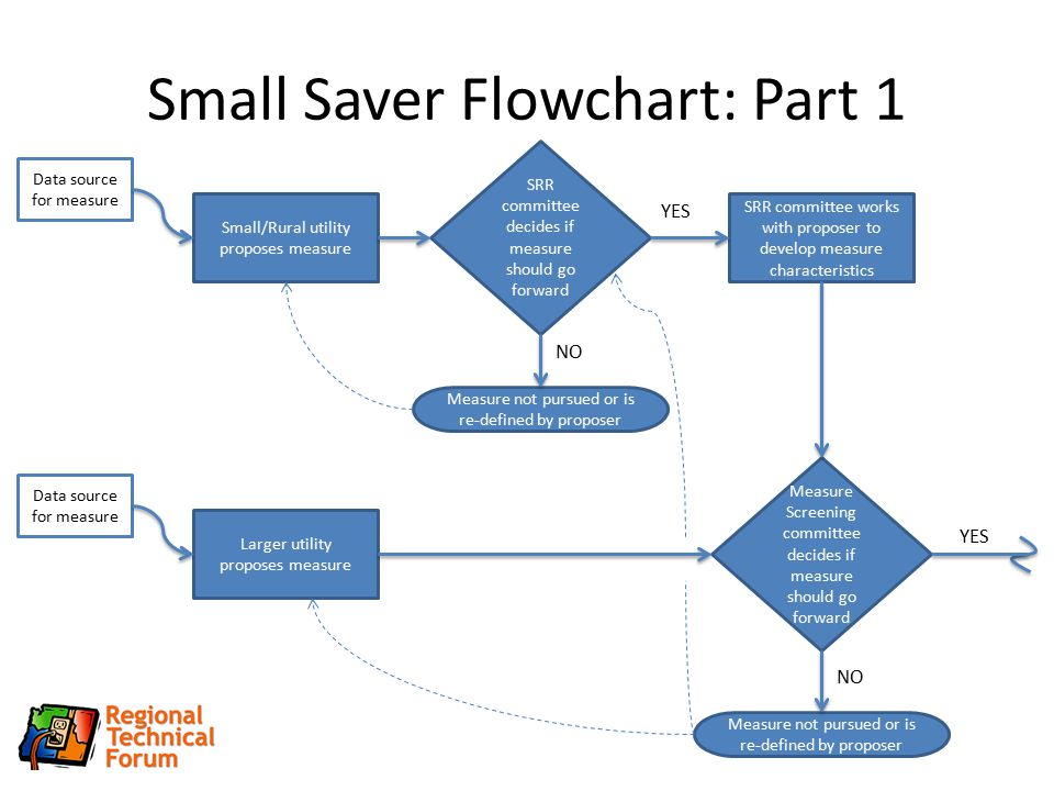 Small Saver Flowchart: Part 1 Data source for measure Small/Rural utility proposes measure SRR committee decides if measure should go forward SRR committee works with proposer to develop measure characteristics Measure not pursued or is re-defined by proposer Measure Screening committee decides if measure should go forward Data source for measure Larger utility proposes measure Measure not pursued or is re-defined by proposer NO YES