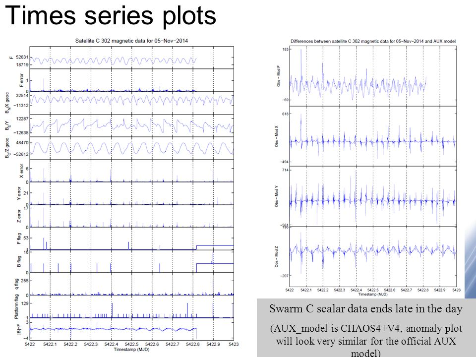 © NERC All rights reserved Times series plots Swarm C scalar data ends late in the day (AUX_model is CHAOS4+V4, anomaly plot will look very similar for the official AUX model)