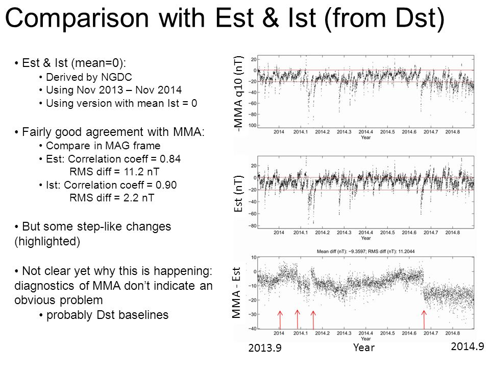 Comparison with Est & Ist (from Dst) Est & Ist (mean=0): Derived by NGDC Using Nov 2013 – Nov 2014 Using version with mean Ist = 0 Fairly good agreeme