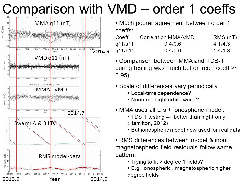 Fields from degrees > 1 MMA fits degree 1 fields only For order 1 terms, degrees >1 may dominate (e.g.