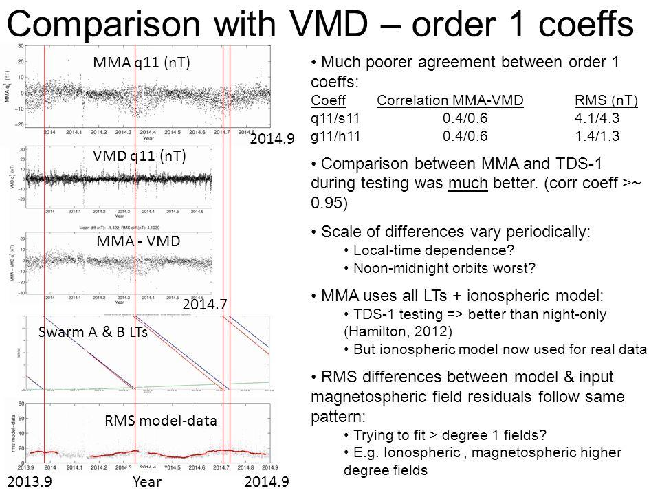 Comparison with VMD – order 1 coeffs Much poorer agreement between order 1 coeffs: CoeffCorrelation MMA-VMDRMS (nT) q11/s110.4/0.64.1/4.3 g11/h110.4/0.61.4/1.3 Comparison between MMA and TDS-1 during testing was much better.