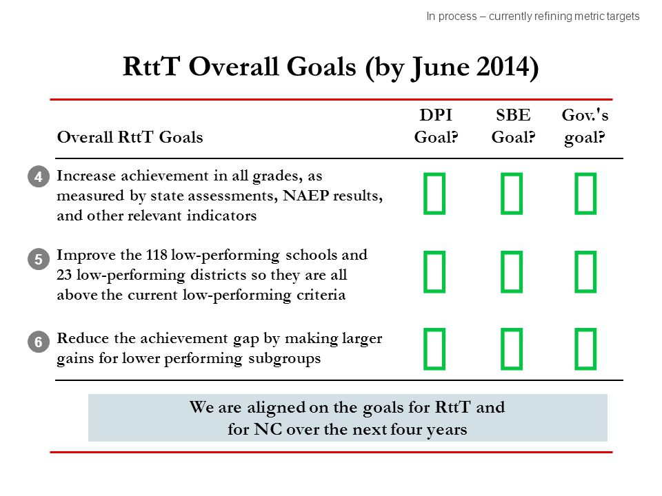RttT Overall Goals (by June 2014) Overall RttT Goals Increase achievement in all grades, as measured by state assessments, NAEP results, and other rel