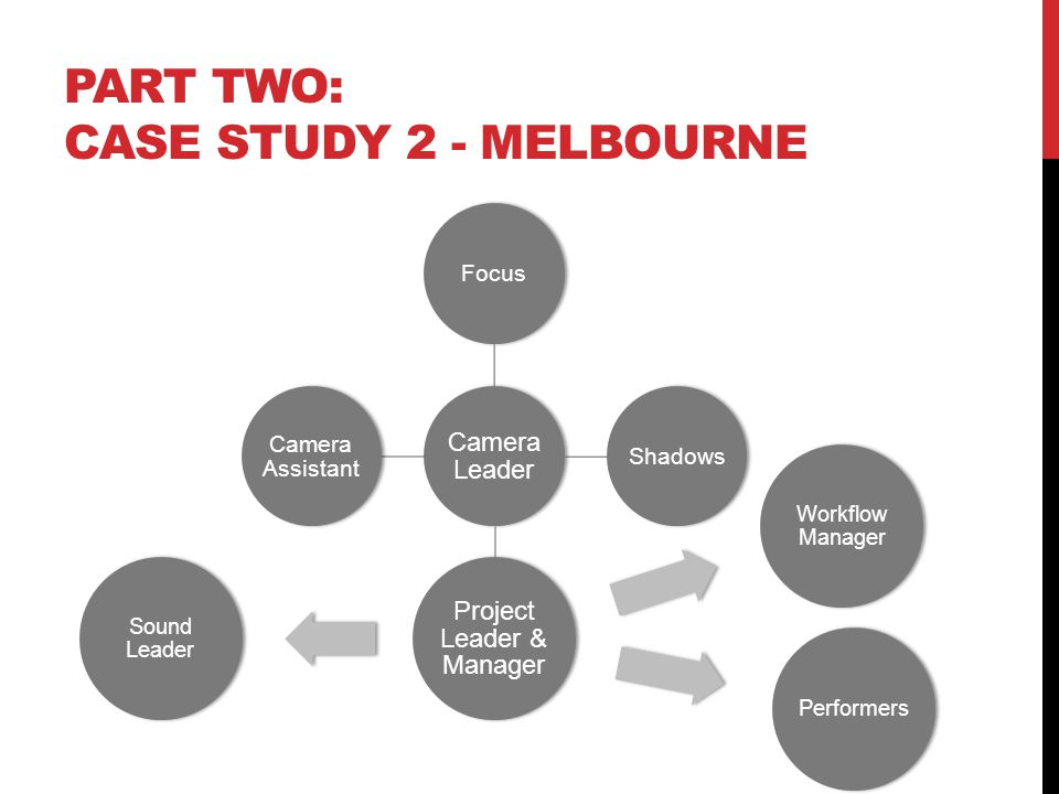 PART TWO: CASE STUDY 2 - MELBOURNE Camera Leader FocusShadows Project Leader Camera Assistant Project Leader & Manager Workflow Manager Performers Sound Leader