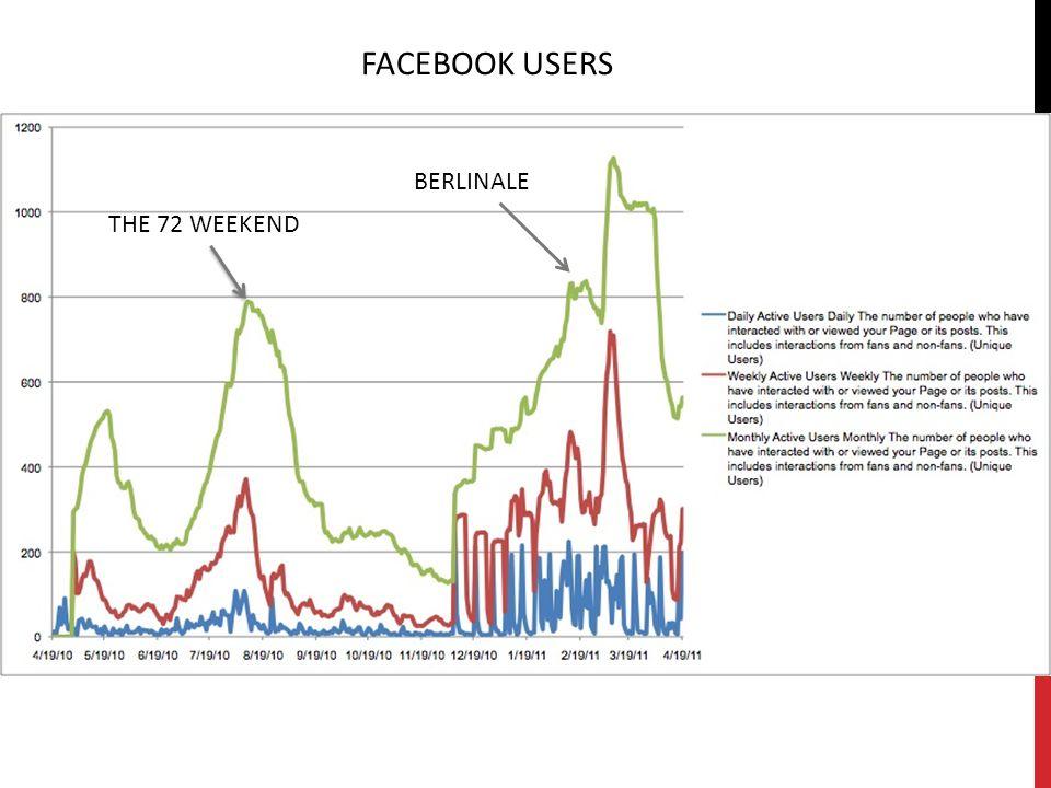 FACEBOOK USERS THE 72 WEEKEND BERLINALE
