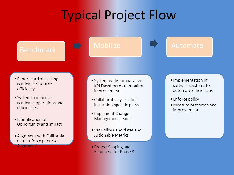 Typical Project Flow Benchmark Report card of existing academic resource efficiency System to improve academic operations and efficiencies Identification of Opportunity and Impact Alignment with California CC task force ( Course Alignment) Mobilize System-wide comparative KPI Dashboards to monitor improvement Collaboratively creating institution specific plans Implement Change Management Teams Vet Policy Candidates and Actionable Metrics Project Scoping and Readiness for Phase 3 Automate Implementation of software systems to automate efficiencies Enforce policy Measure outcomes and improvement