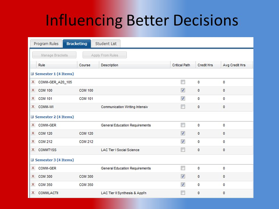 Influencing Better Decisions