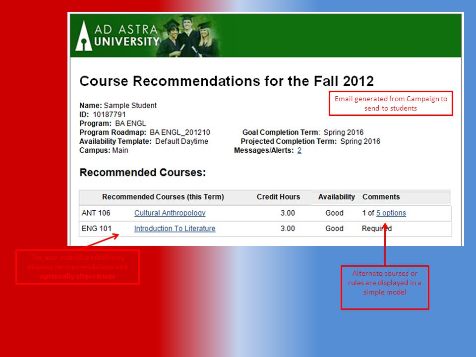 Alternate courses or rules are displayed in a simple model The user interface which only displays recommendations and optionally alternatives Email generated from Campaign to send to students