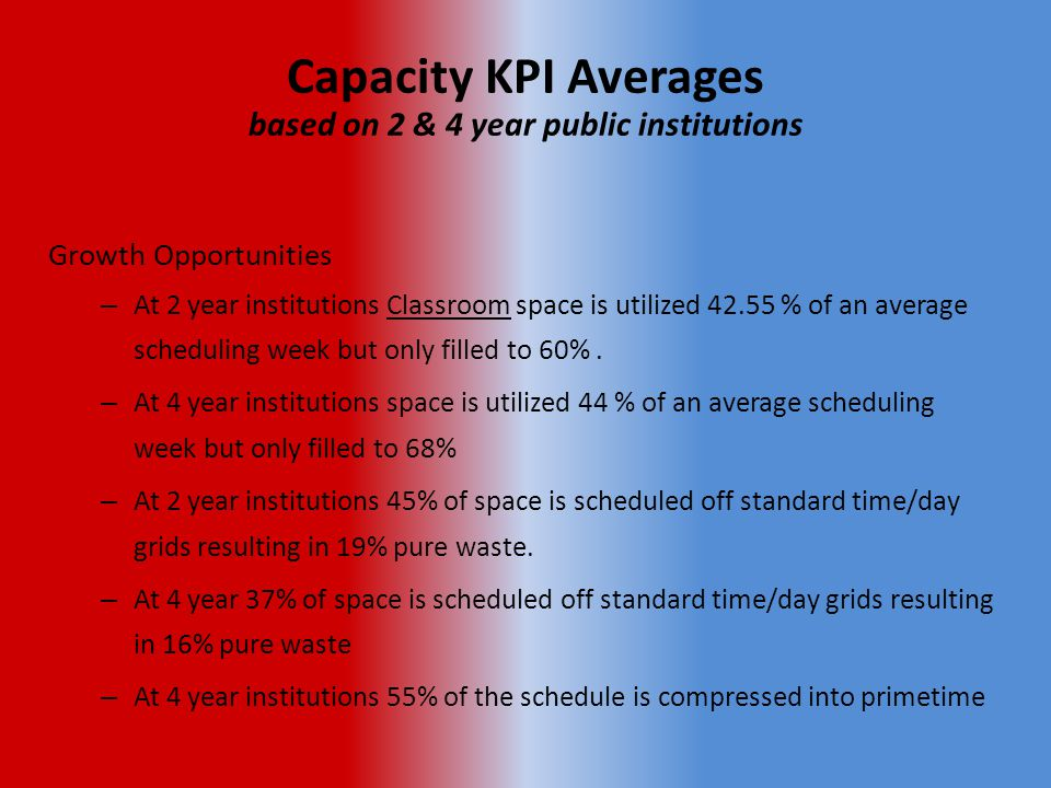 Capacity KPI Averages based on 2 & 4 year public institutions Growth Opportunities – At 2 year institutions Classroom space is utilized 42.55 % of an average scheduling week but only filled to 60%.