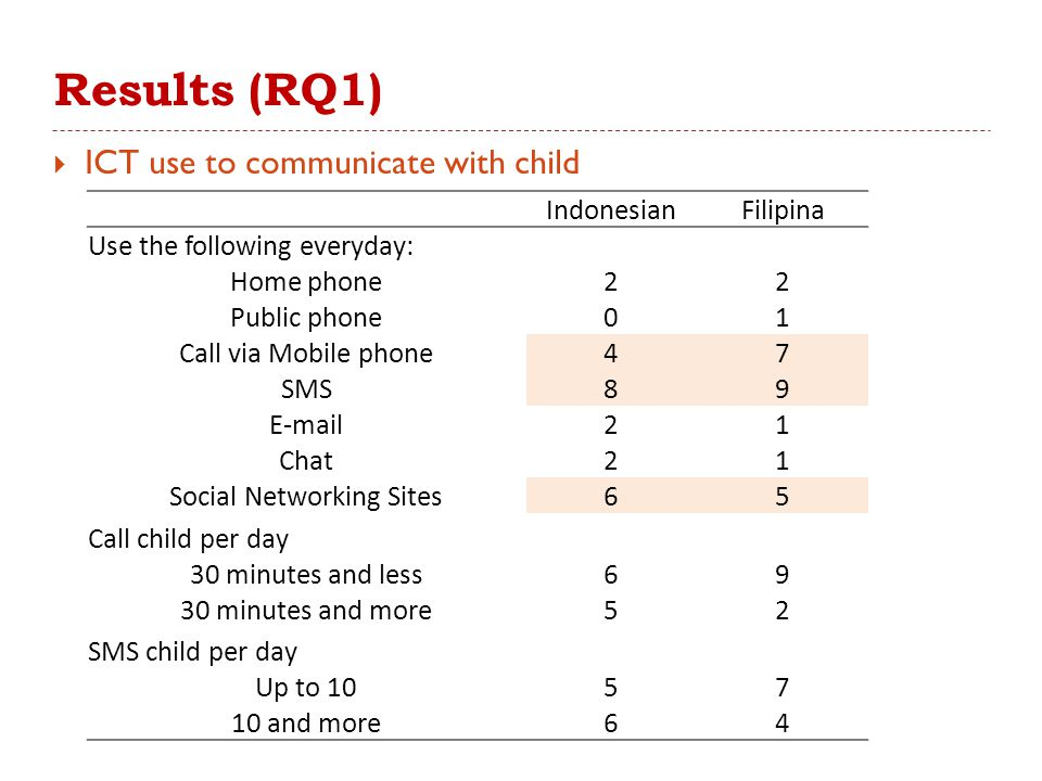 Results (RQ1)  ICT use to communicate with child IndonesianFilipina Use the following everyday: Home phone22 Public phone01 Call via Mobile phone47 S