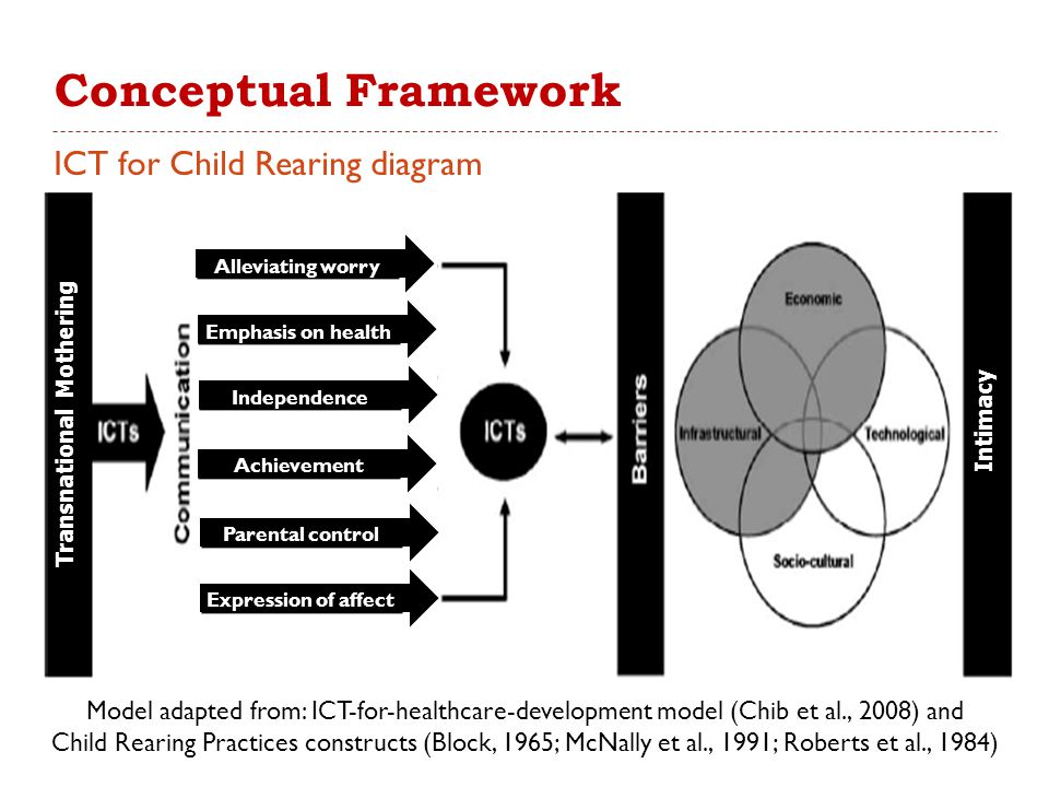 Conceptual Framework ICT for Child Rearing diagram Model adapted from: ICT-for-healthcare-development model (Chib et al., 2008) and Child Rearing Practices constructs (Block, 1965; McNally et al., 1991; Roberts et al., 1984) Intimacy Alleviating worry Parental control Expression of affect Achievement Emphasis on health Independence Transnational Mothering
