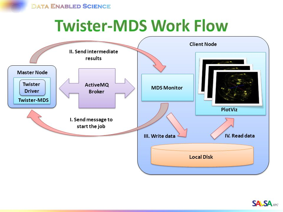 MDS Output Monitoring Interface Pub/Sub Broker Network Worker Node Worker Pool Twister Daemon Master Node Twister Driver Twister-MDS Worker Node Worker Pool Twister Daemon map reduc e map reduc e calculateStres s calculateBC