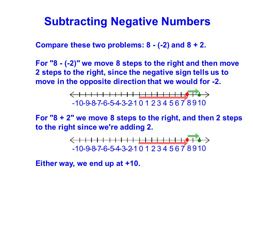 Subtracting Negative Numbers Compare these two problems: 8 - (-2) and 8 + 2. For