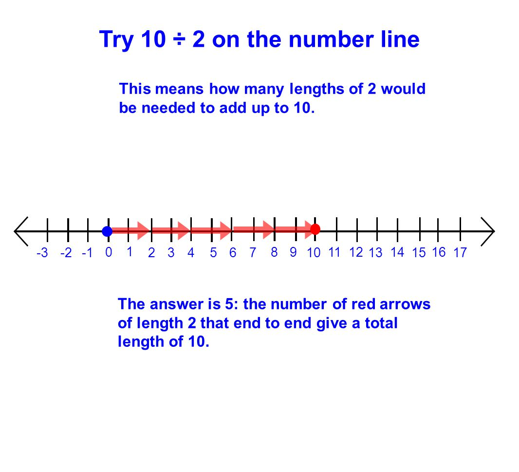 Try 10 ÷ 2 on the number line This means how many lengths of 2 would be needed to add up to 10. The answer is 5: the number of red arrows of length 2