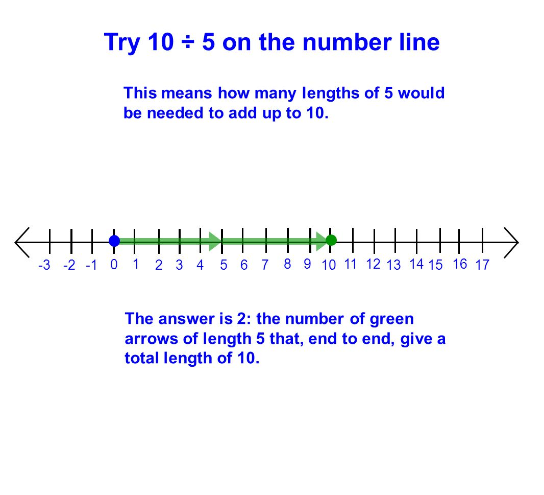 1 0 234567 89 10 -2-3 11 13 121416 1715 Try 10 ÷ 5 on the number line This means how many lengths of 5 would be needed to add up to 10. The answer is
