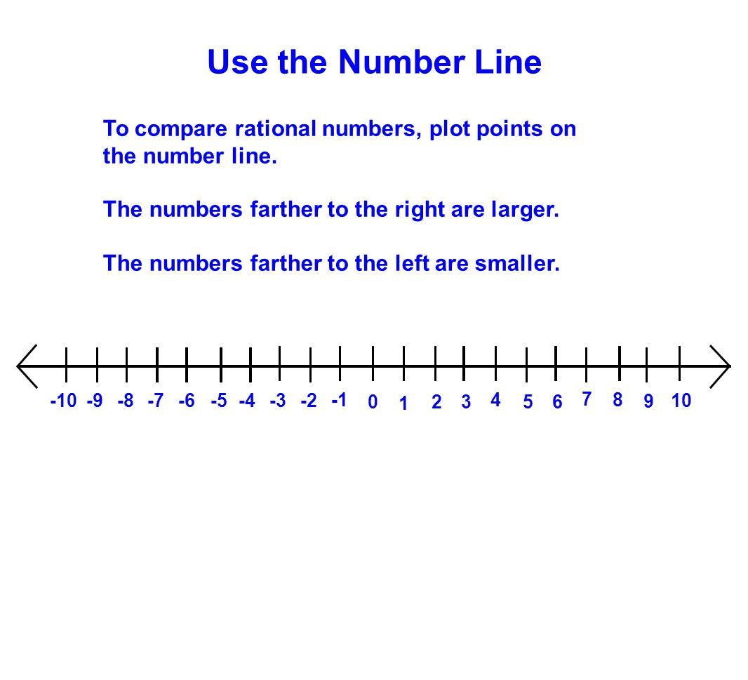 To compare rational numbers, plot points on the number line. The numbers farther to the right are larger. The numbers farther to the left are smaller.