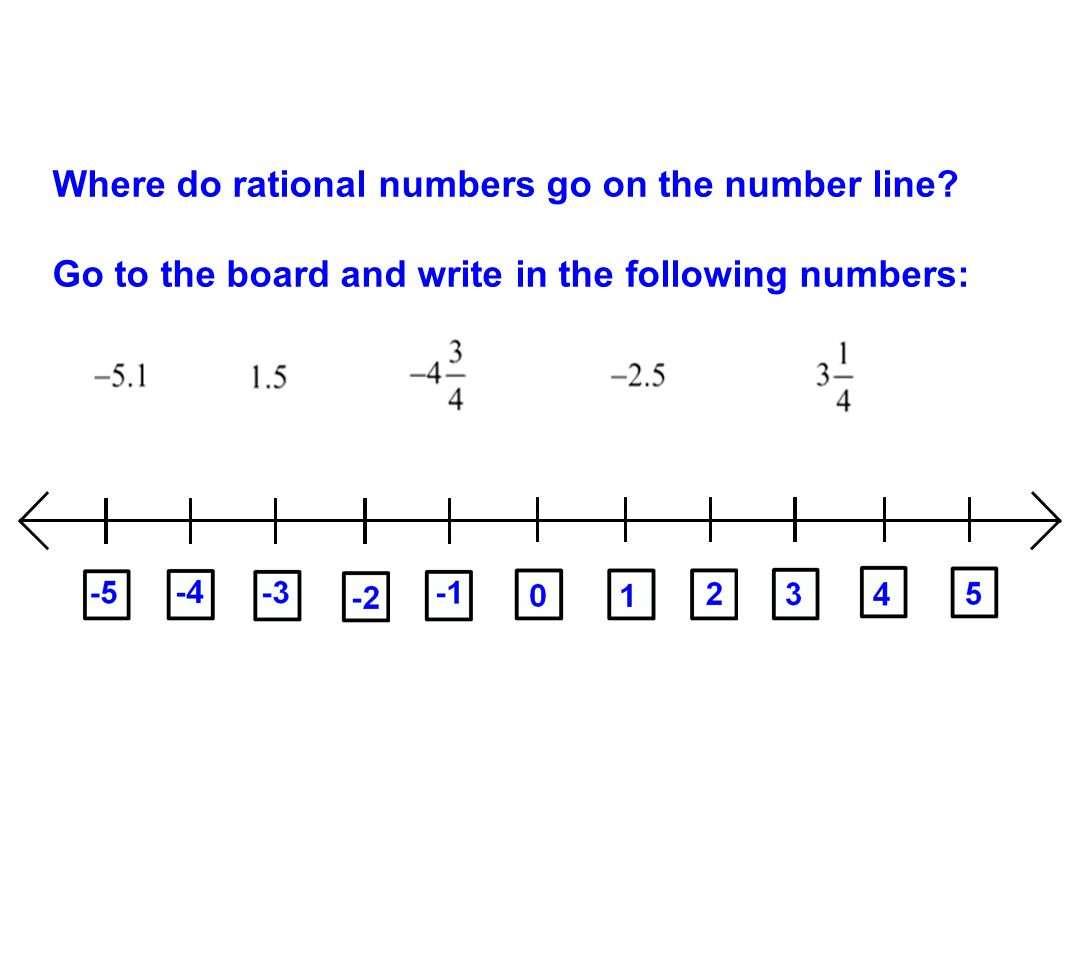 Where do rational numbers go on the number line? Go to the board and write in the following numbers: