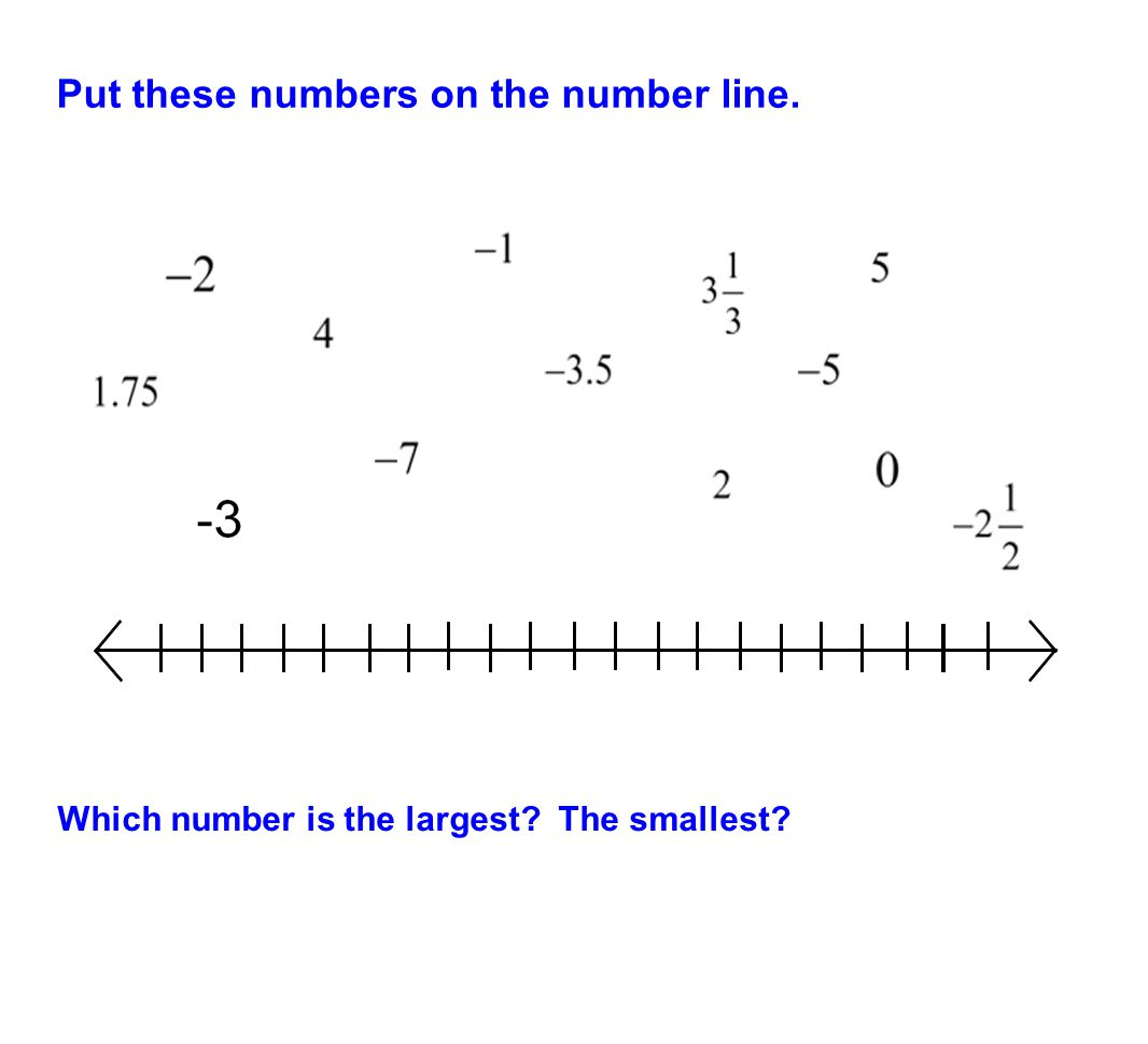Put these numbers on the number line. Which number is the largest? The smallest?