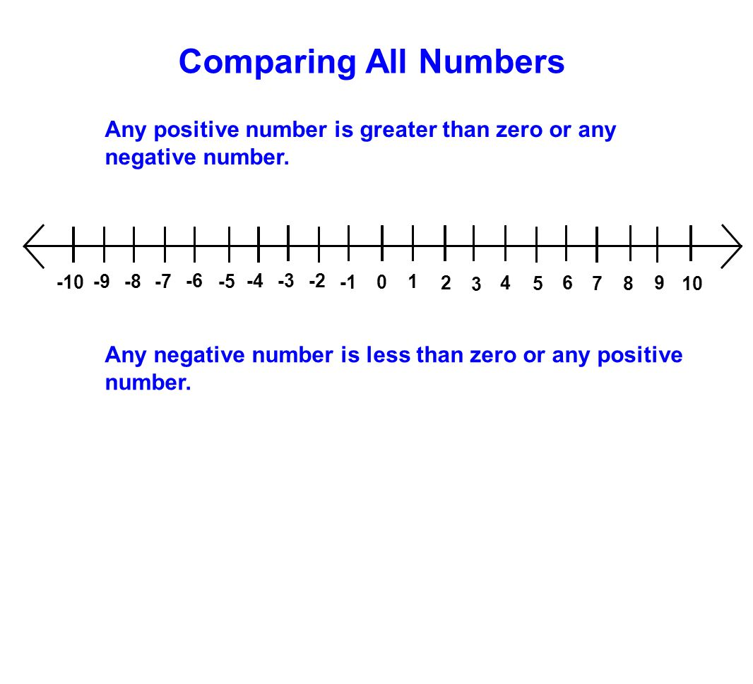 Comparing All Numbers Any negative number is less than zero or any positive number. Any positive number is greater than zero or any negative number. 1