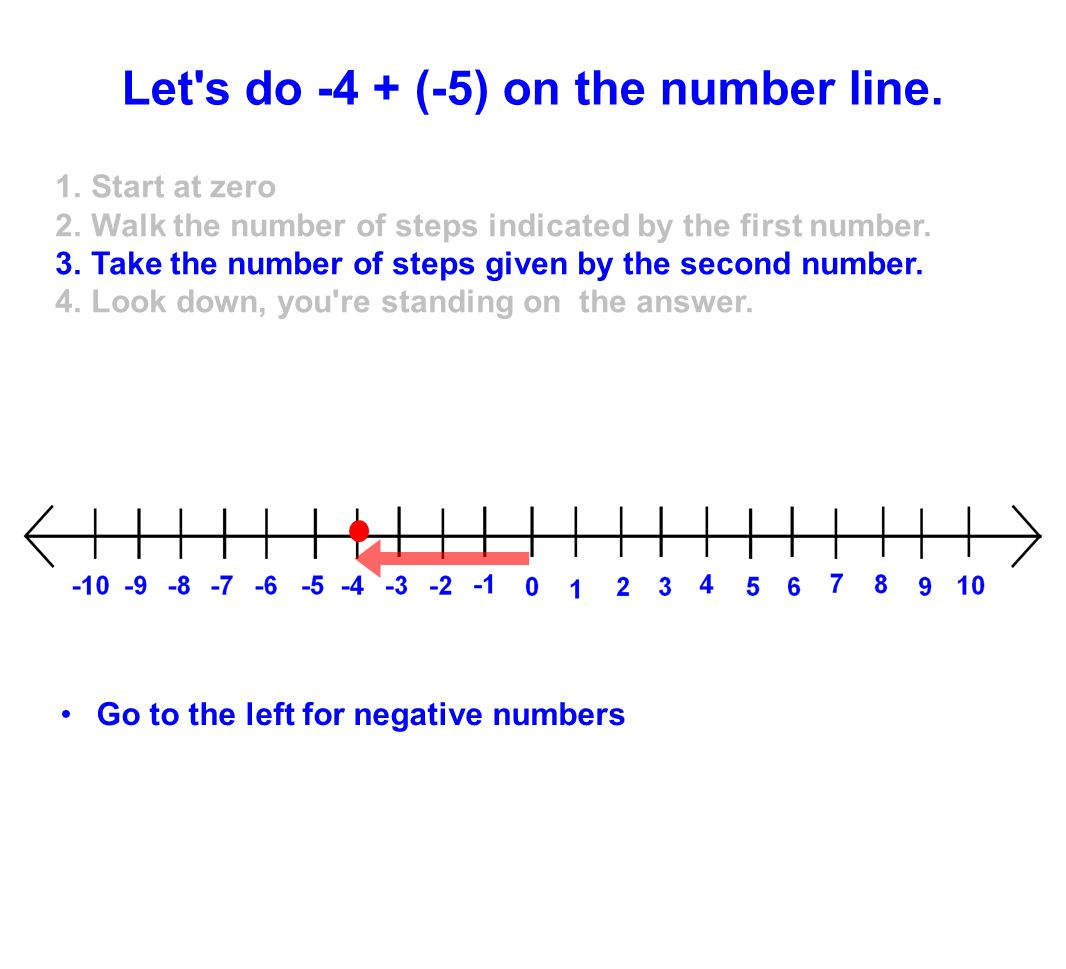 Go to the left for negative numbers Let's do -4 + (-5) on the number line. 1.Start at zero 2.Walk the number of steps indicated by the first number. 3