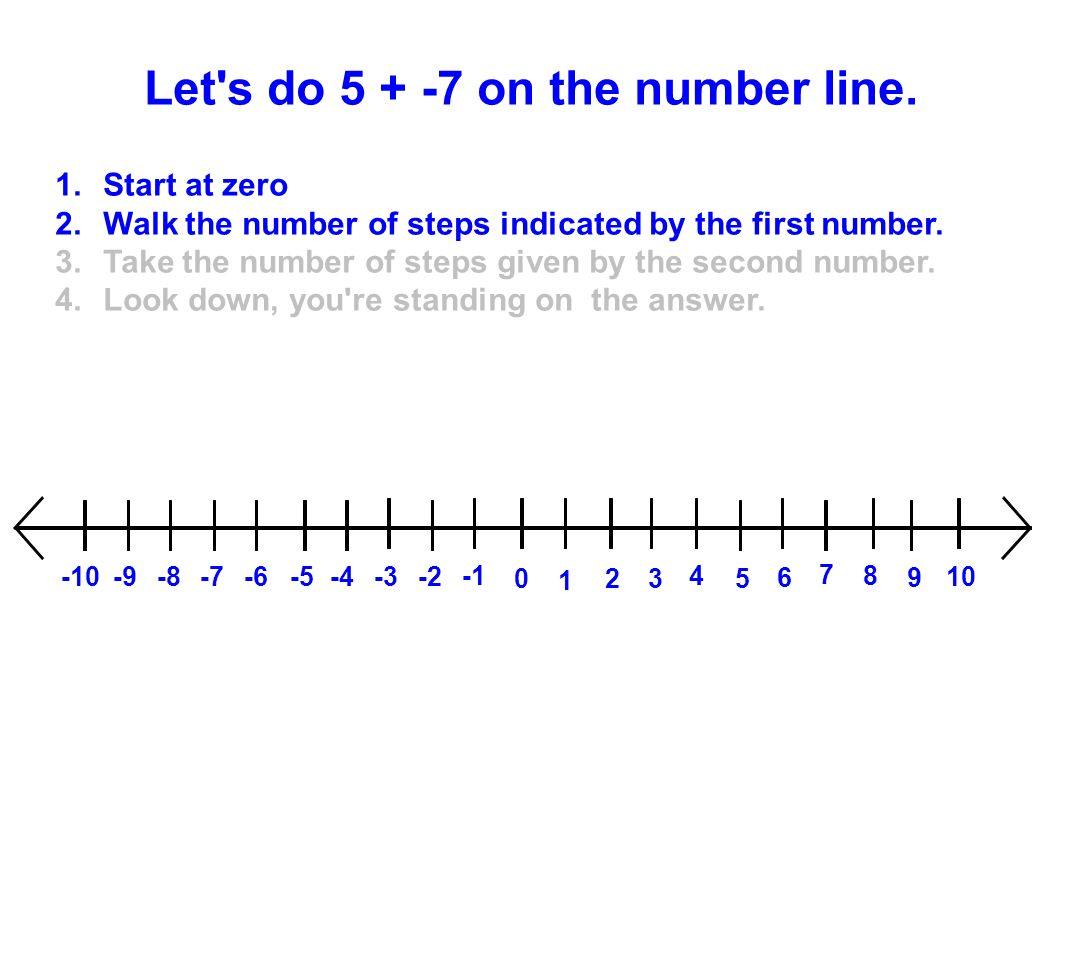 Let's do 5 + -7 on the number line. 1.Start at zero 2.Walk the number of steps indicated by the first number. 3.Take the number of steps given by the