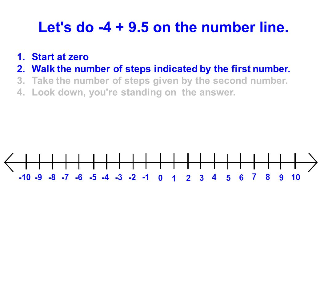 Let's do -4 + 9.5 on the number line. 1.Start at zero 2.Walk the number of steps indicated by the first number. 3.Take the number of steps given by th