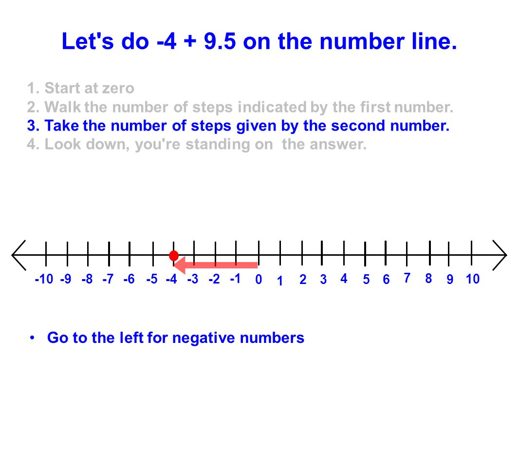 1 023 4 5 6 7 8 9 10 -2-3-4-5-6-7-8-9-10 Go to the left for negative numbers Let's do -4 + 9.5 on the number line. 1.Start at zero 2.Walk the number o