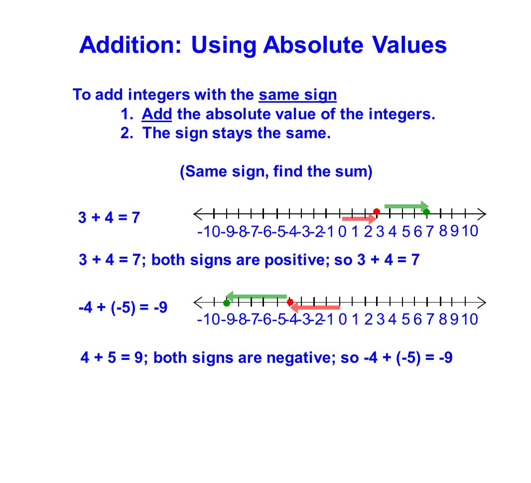 To add integers with the same sign 1. Add the absolute value of the integers. 2. The sign stays the same. (Same sign, find the sum) 3 + 4 = 7 3 + 4 =