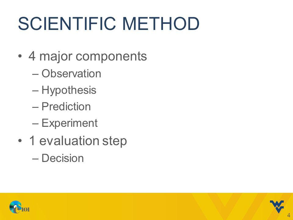 SCIENTIFIC METHOD 4 major components –Observation –Hypothesis –Prediction –Experiment 1 evaluation step –Decision 4