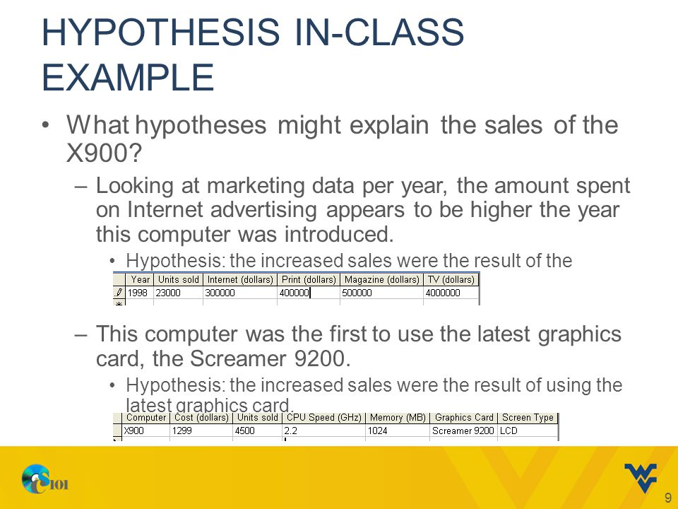 HYPOTHESIS IN-CLASS EXAMPLE What hypotheses might explain the sales of the X900.