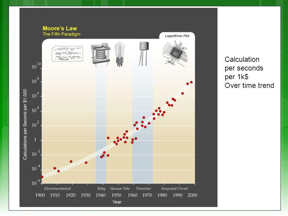 Calculation per seconds per 1k$ Over time trend
