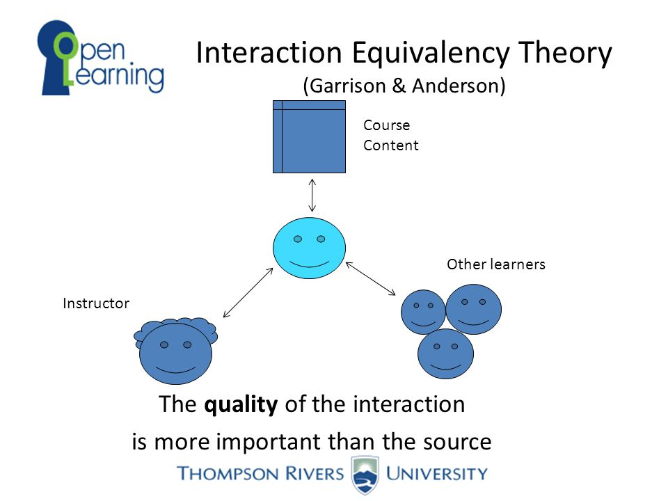Interaction Equivalency Theory (Garrison & Anderson) The quality of the interaction is more important than the source Course Content Instructor Other learners